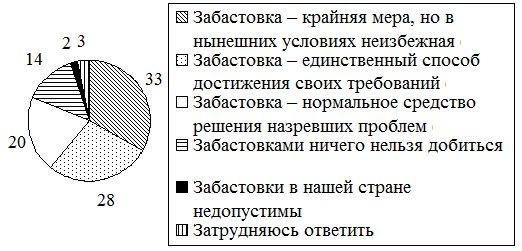 Тесты егэ по обществознанию за 2007 год